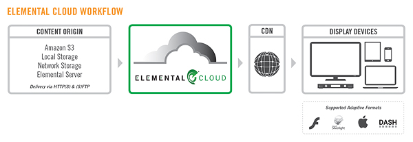 elemental_cloud_workflow_print