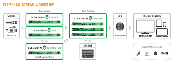 elemental_stream_workflow_print